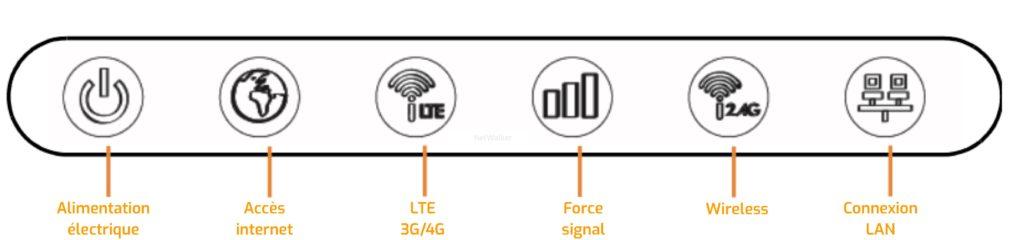 voyants du routeur 4G LTE3301